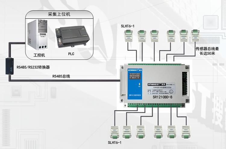 RS485多通道温湿度记录仪基本应用方案