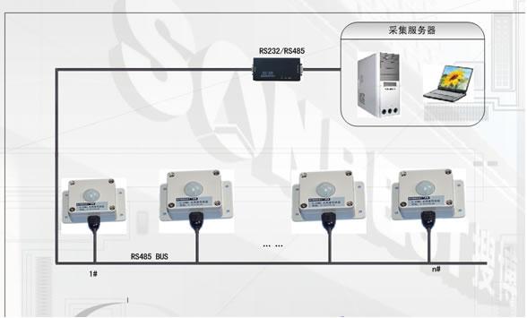 485光照度及温湿度一体化传感器  适用于各种场所,尤其适用于农业大棚