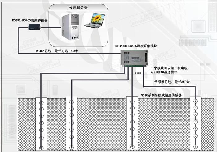 rs485接口10通道ds18b20温度采集仪(标准modbus-rtu协议)(zigbee,无线