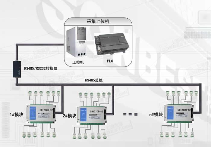 设备所有操作或回复命令都为16进制数据。默认通讯波特率:9600,8,n,1。 基本命令格式: [设备地址][功能码][起始地址:2字节][数据长度:2字节][CRC16校验] 意义如下: A、设备地址:设备地址范围为1-63,由设备内部拨码开关决定设置地址。当不知道设备地址时,可用此通用查询地址进行查询。 B、功能码:不同的应用需求功能码不同,比如3为查询输入寄存器数据。 C、起始地址:查询或操作寄存器起始地址。 D、数据长度:读取的长度。 E、CRC校验:CRC16校验,高位在前,低位在后。 1)读