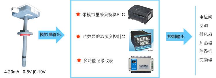 4-20mA管道型温湿度传感器(SM3710M、管道型、温湿度、变送器、4-20mA、20mA、电流输出、电压输出|SM3710M)