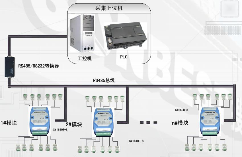 网络,如下图所示,rs485系统至少可以连接15个sm1610b