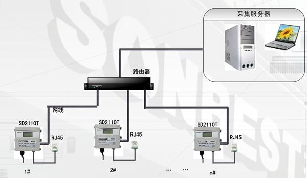 网络接口温湿度显示仪典型应用方案