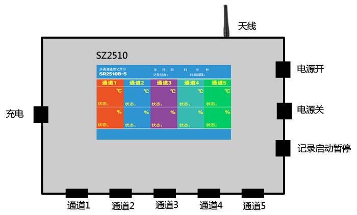 [sz2510-5]zigbee无线多通道sht10温湿度记录仪(锂电池供电,tft彩屏