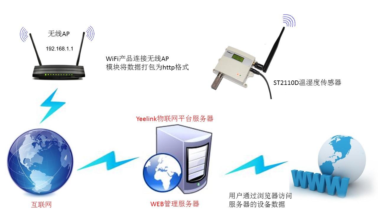 ST2110D系列以HTTP post方式向yeelink物联网平台提交数