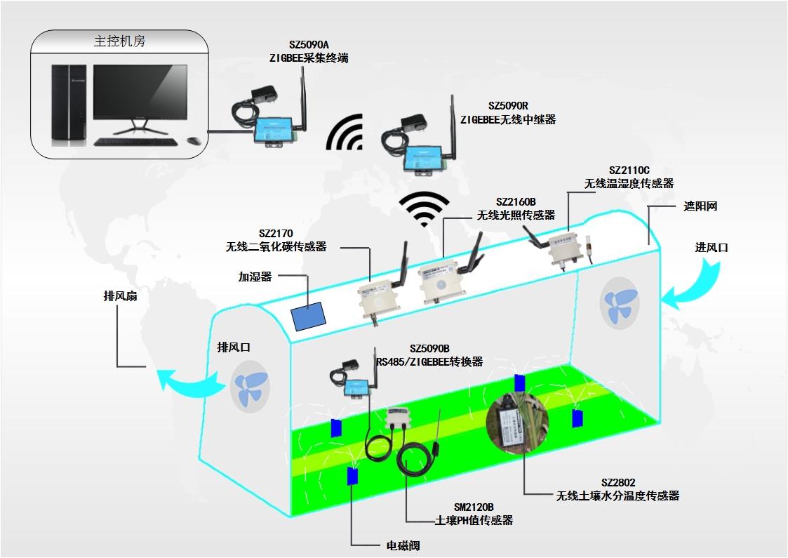 数据采集网关、工业物联网智能网关应用方案